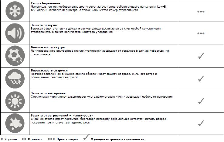 Таблица характеристик велюкс премиум