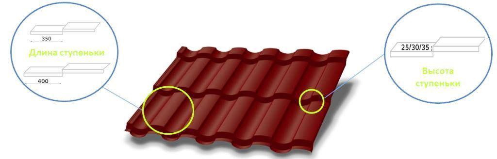 преимущества и характеристики металлочерепицы Монтекристо