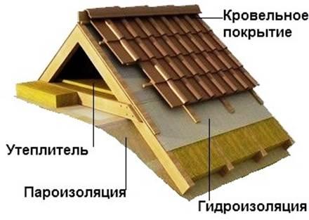 Материалы красноярск шумоизоляция