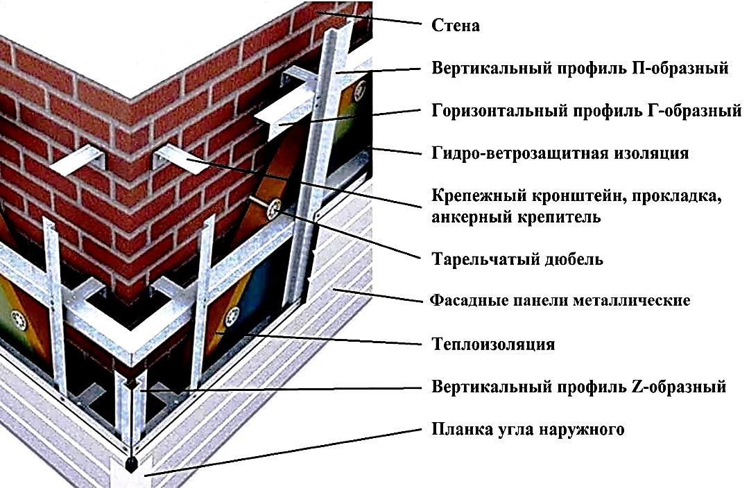 инструкция по монтажу вентфасада из керамогранита металлпрофиль