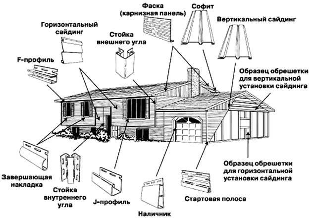 Схема размещения доборных и